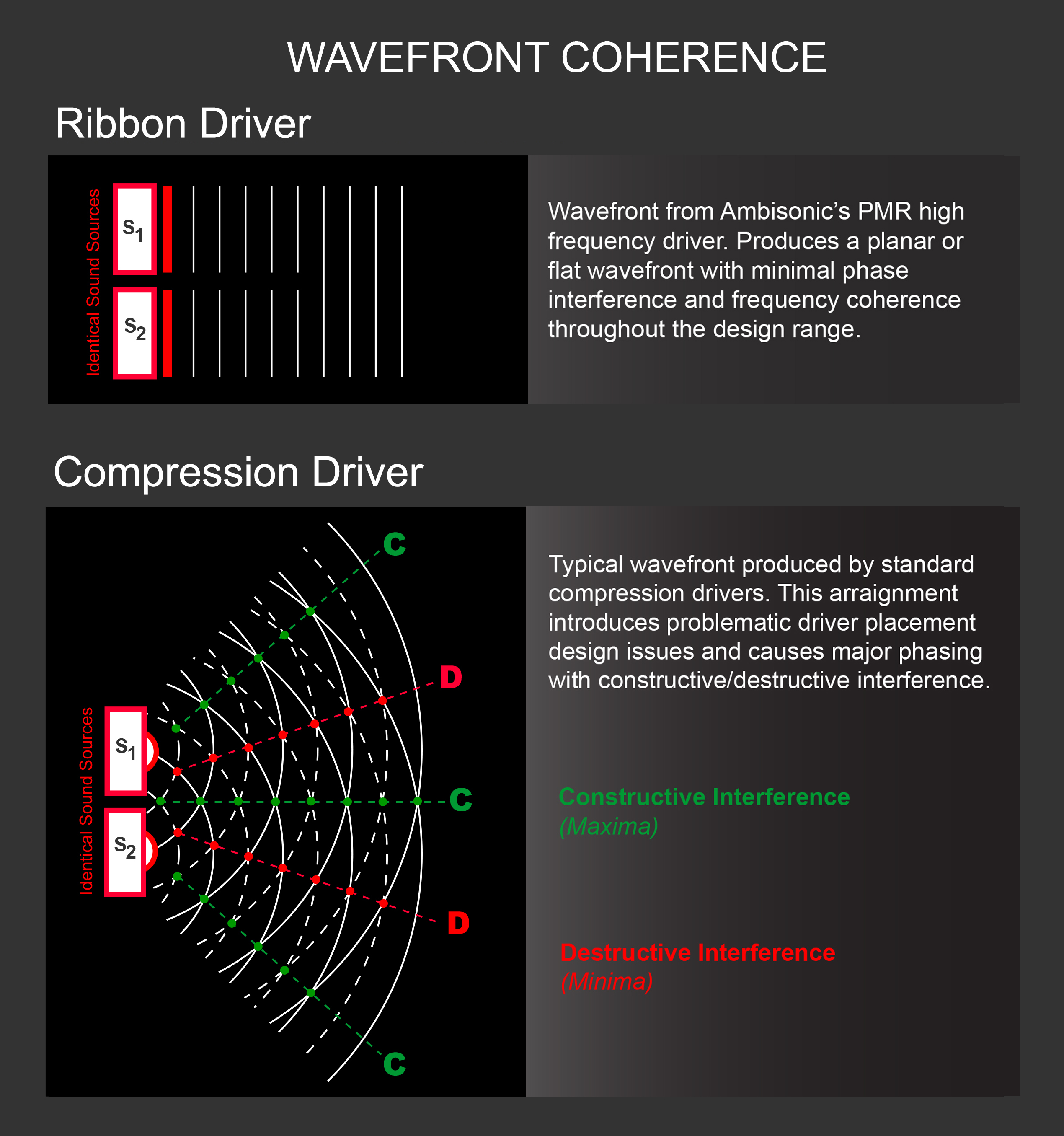 Wavefront Coherence
